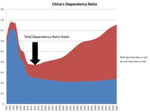 dependency ratio nadir 2